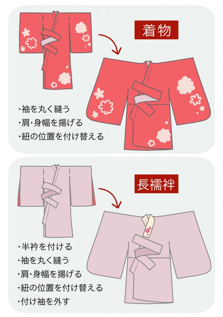 産着を七五三の着物に自分で仕立て直す方法